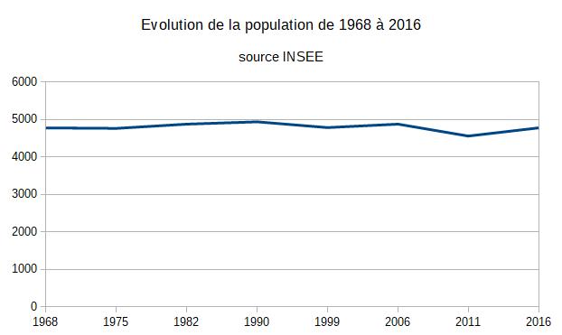 Evolution de la population de 1968 à 2016