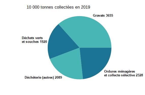 Production de déchets en 2019
