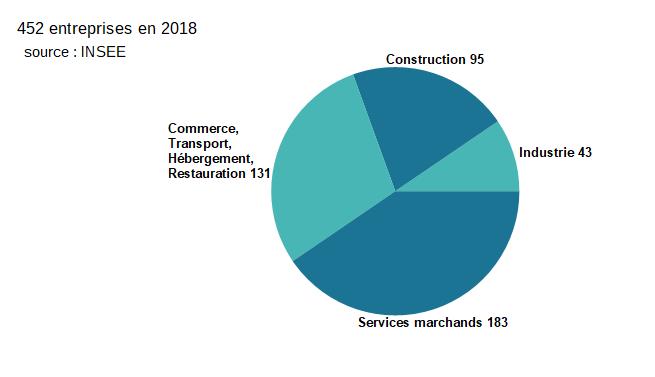 Entreprises en 2018